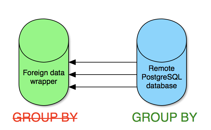 Foreign data wrapper Aggregate Pushdown